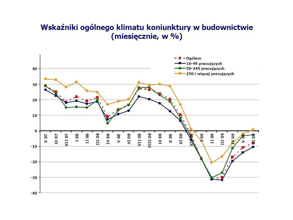 Wskaźniki ogólnego klimatu koniunktury w budownictwie (miesięcznie, w %)