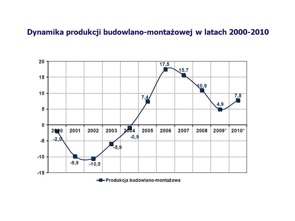 Dynamika produkcji budowlano-montażowej w latach 2000-2010