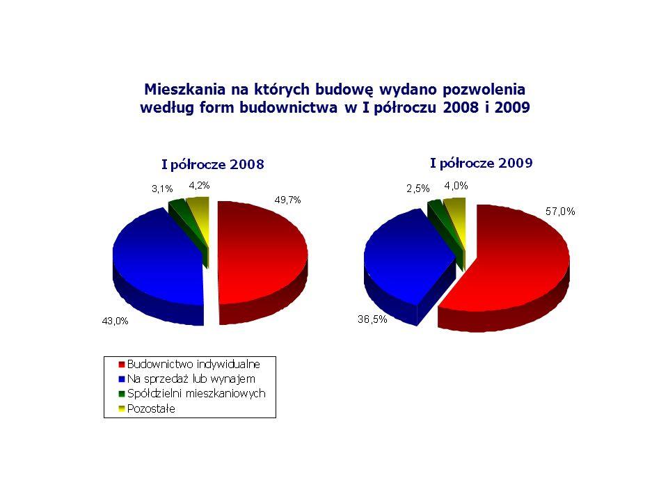 Mieszkania na których budowę wydano pozwolenia według form budownictwa w I półroczu 2008 i 2009