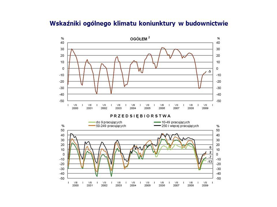 Wskaźniki ogólnego klimatu koniunktury w budownictwie