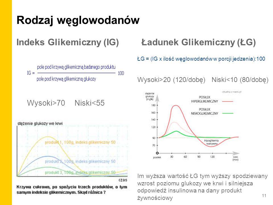 Rodzaj węglowodanów Indeks Glikemiczny (IG) Ładunek Glikemiczny (ŁG)