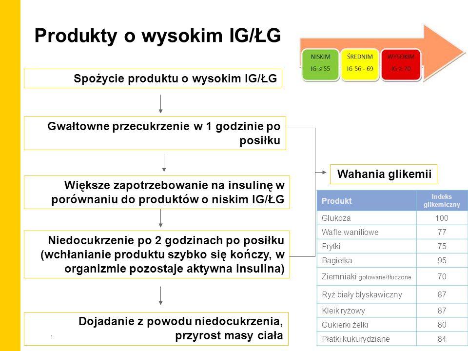 Produkty o wysokim IG/ŁG