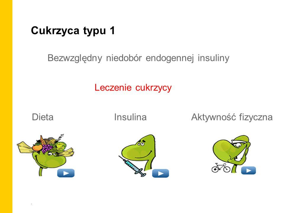 Cukrzyca typu 1 Bezwzględny niedobór endogennej insuliny