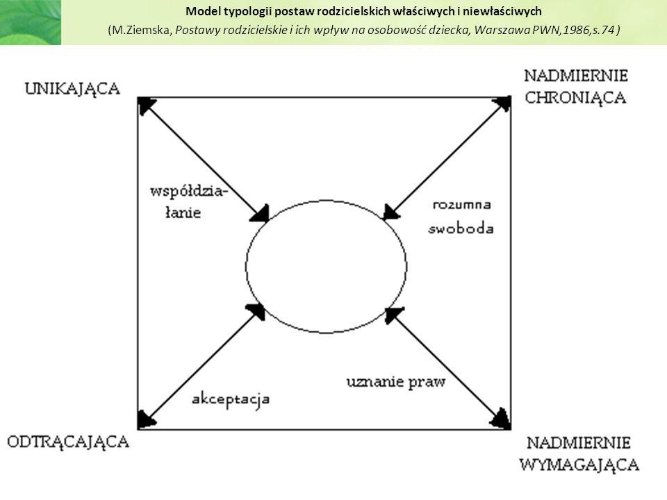 Model typologii postaw rodzicielskich właściwych i niewłaściwych