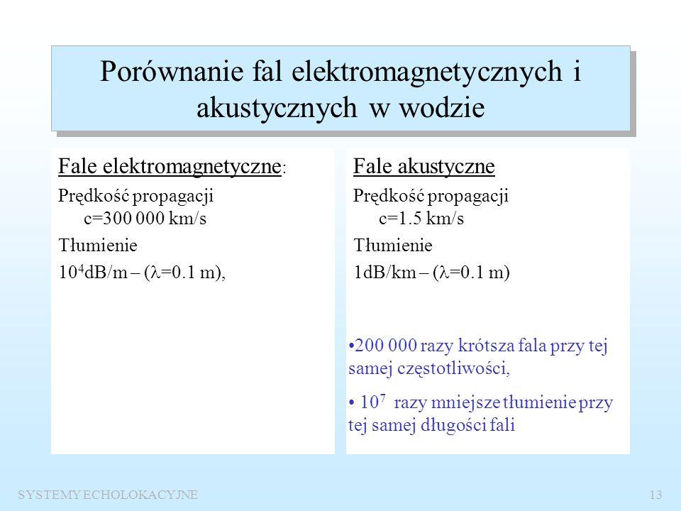 Porównanie fal elektromagnetycznych i akustycznych w wodzie