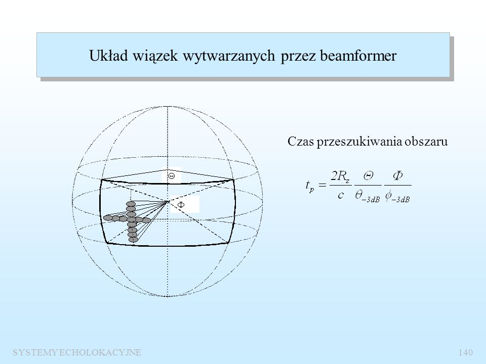 Układ wiązek wytwarzanych przez beamformer