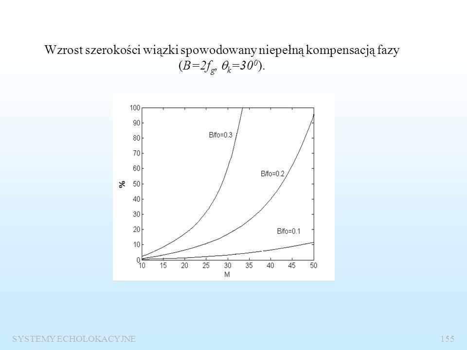 Wzrost szerokości wiązki spowodowany niepełną kompensacją fazy