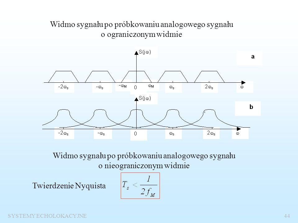 Widmo sygnału po próbkowaniu analogowego sygnału o ograniczonym widmie