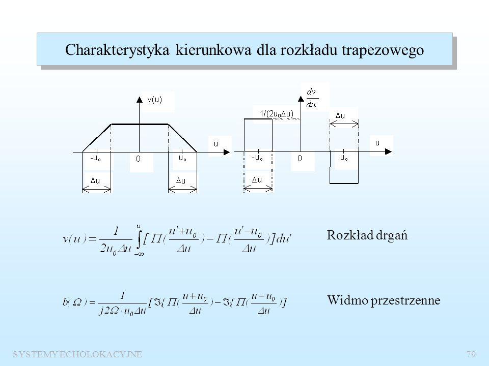 Charakterystyka kierunkowa dla rozkładu trapezowego