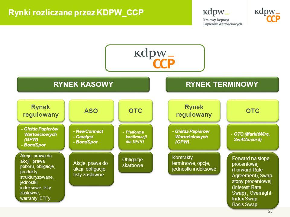 Rynki rozliczane przez KDPW_CCP