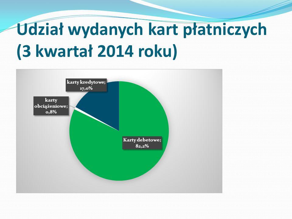 Udział wydanych kart płatniczych (3 kwartał 2014 roku)