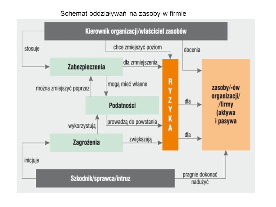 Schemat oddziaływań na zasoby w firmie