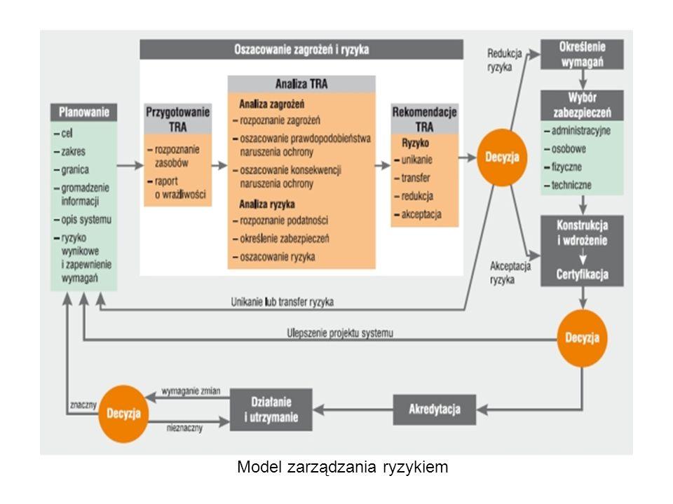 Model zarządzania ryzykiem