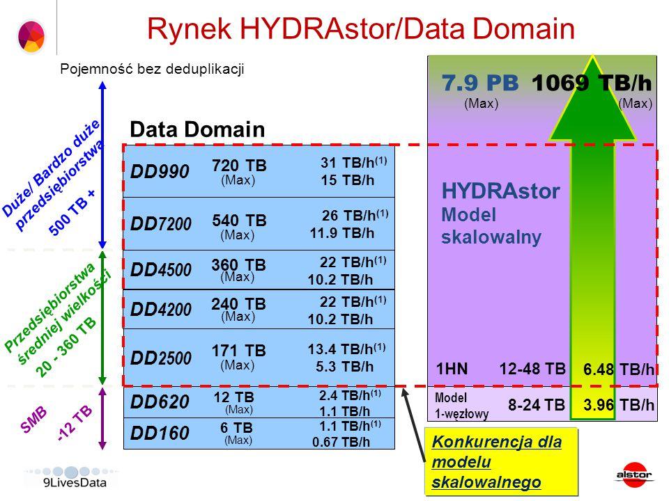 Rynek HYDRAstor/Data Domain