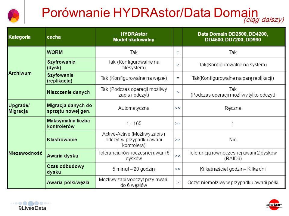 Porównanie HYDRAstor/Data Domain