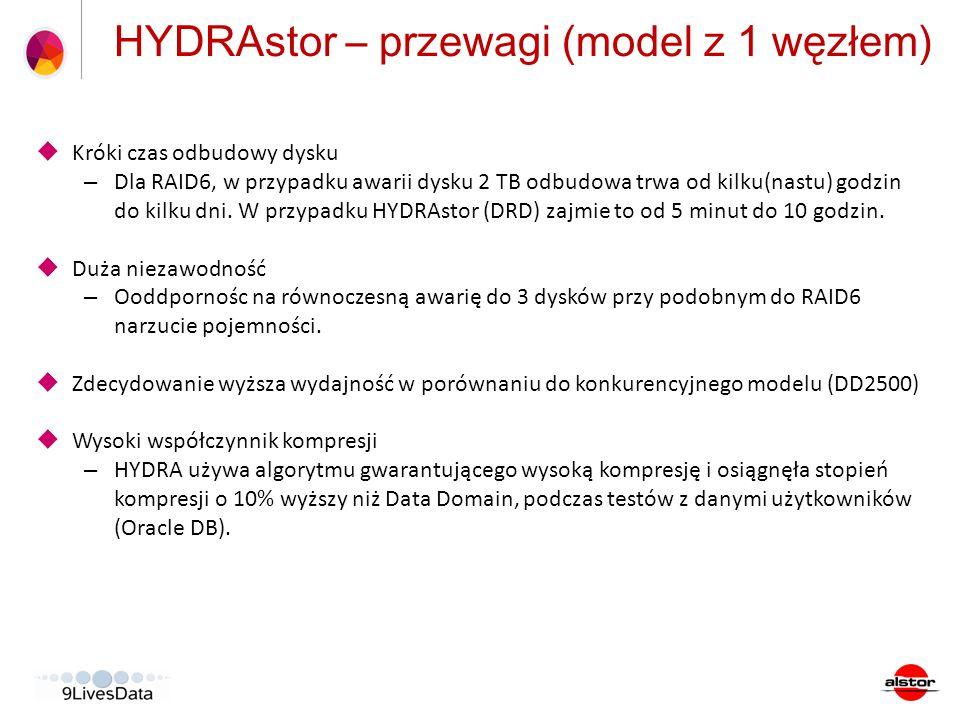 HYDRAstor – przewagi (model z 1 węzłem)