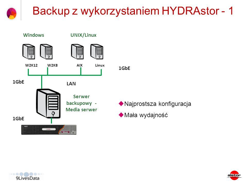 Backup z wykorzystaniem HYDRAstor - 1
