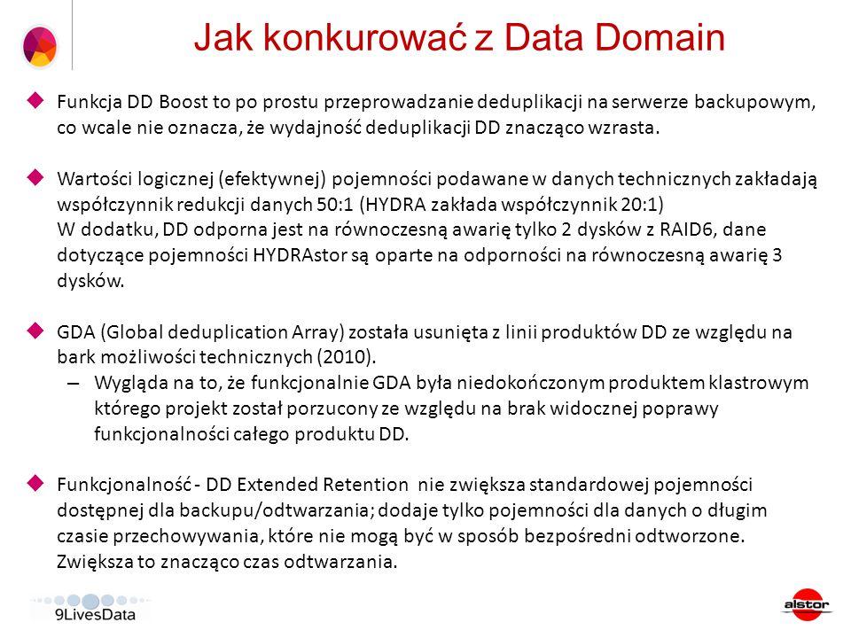 Jak konkurować z Data Domain