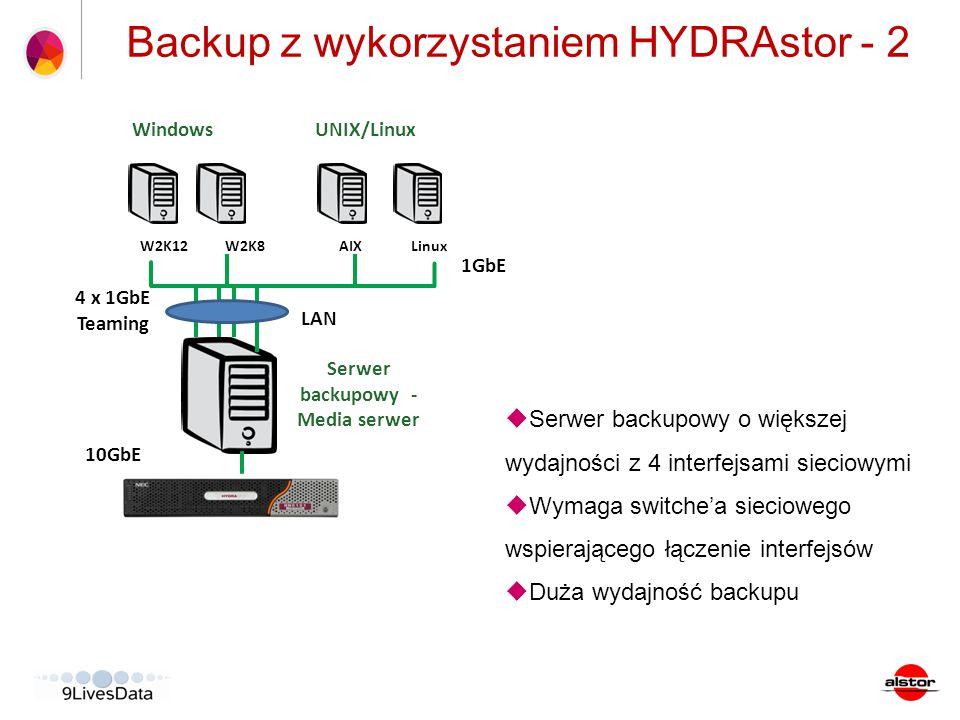 Backup z wykorzystaniem HYDRAstor - 2