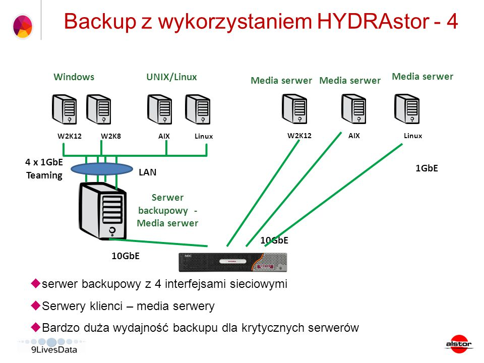 Backup z wykorzystaniem HYDRAstor - 4
