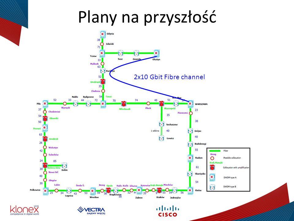 Plany na przyszłość 2x10 Gbit Fibre channel Piotrek