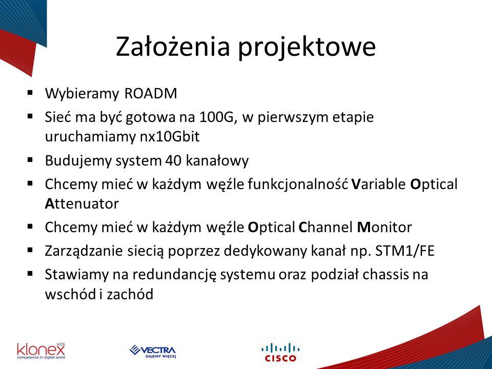 Założenia projektowe Wybieramy ROADM