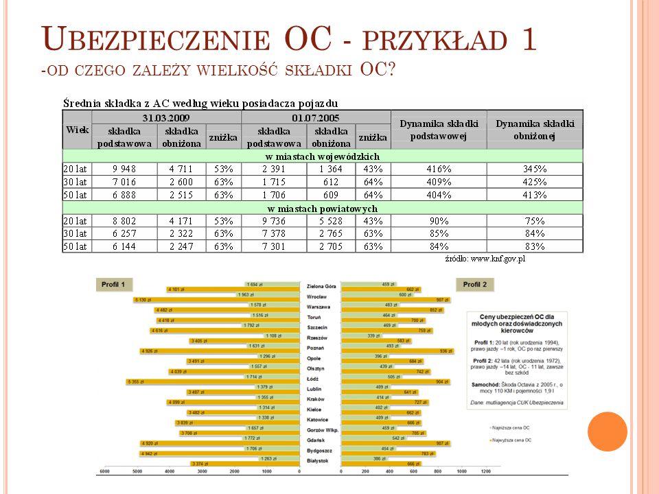 Ubezpieczenie OC - przykład 1 -od czego zależy wielkość składki OC