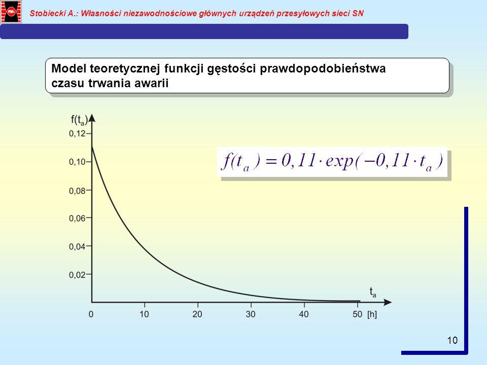 Model teoretycznej funkcji gęstości prawdopodobieństwa