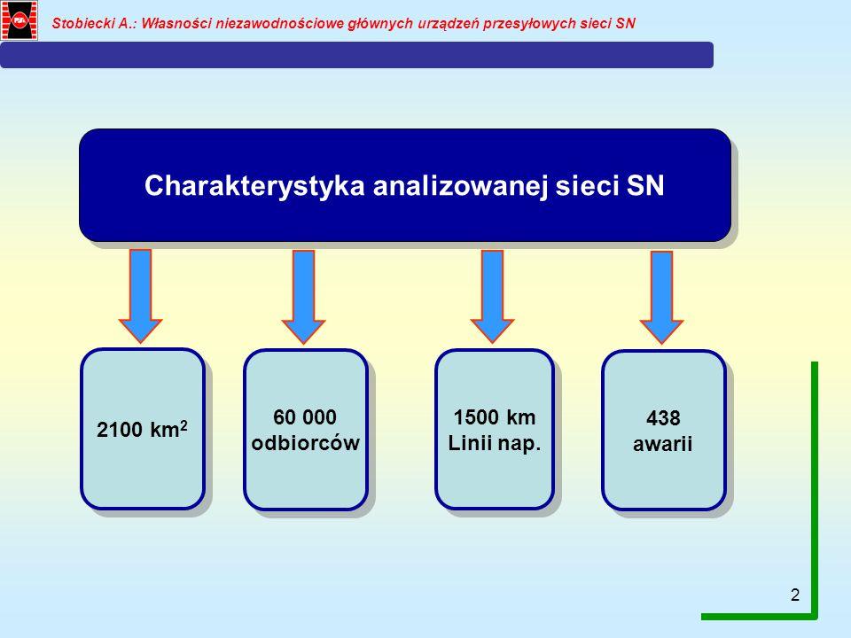 Charakterystyka analizowanej sieci SN