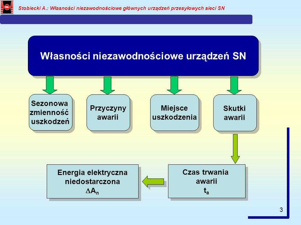 Własności niezawodnościowe urządzeń SN