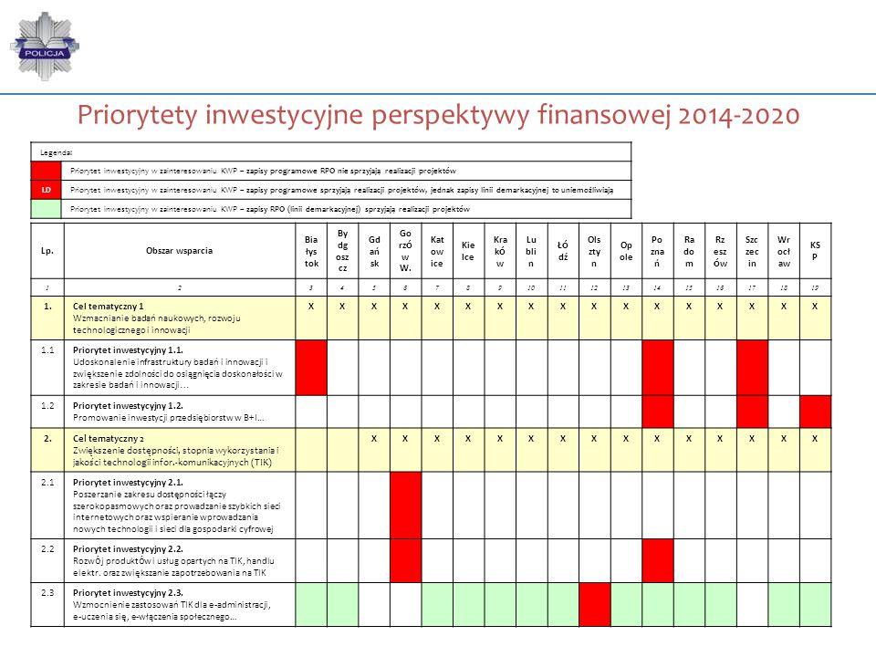 Priorytety inwestycyjne perspektywy finansowej 2014-2020