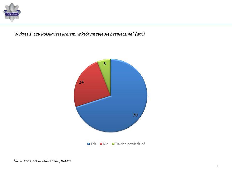 Wykres 1. Czy Polska jest krajem, w którym żyje się bezpiecznie (w%)