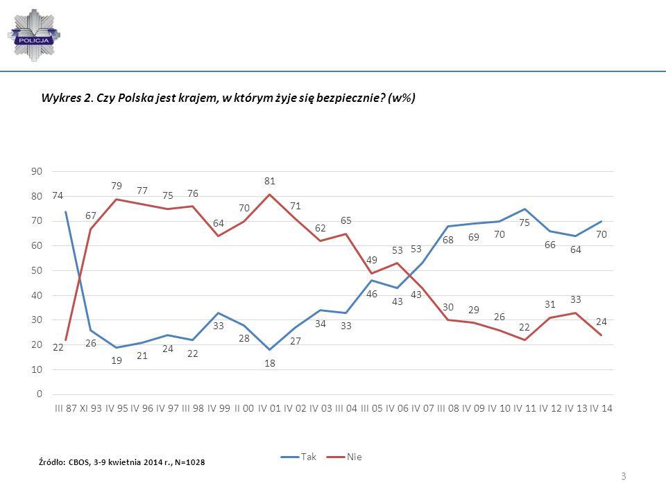 Wykres 2. Czy Polska jest krajem, w którym żyje się bezpiecznie (w%)