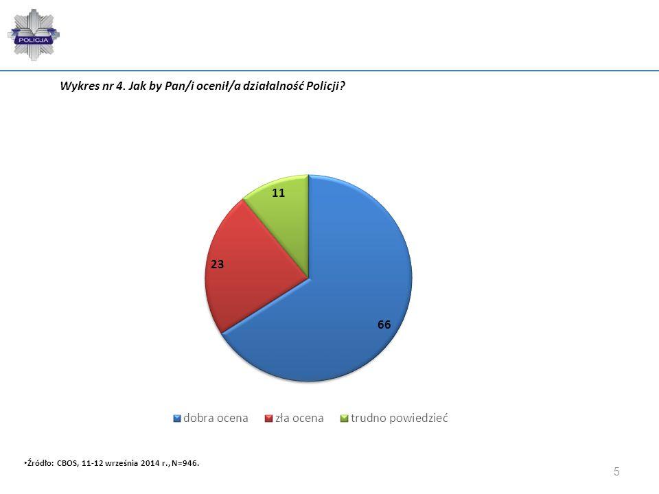 Wykres nr 4. Jak by Pan/i ocenił/a działalność Policji