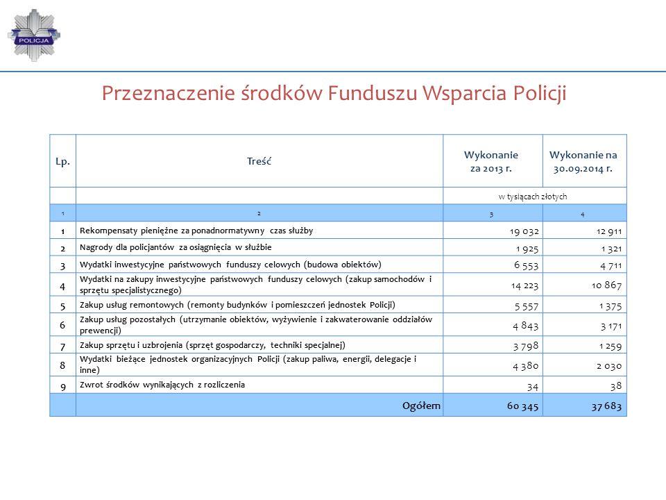 Przeznaczenie środków Funduszu Wsparcia Policji