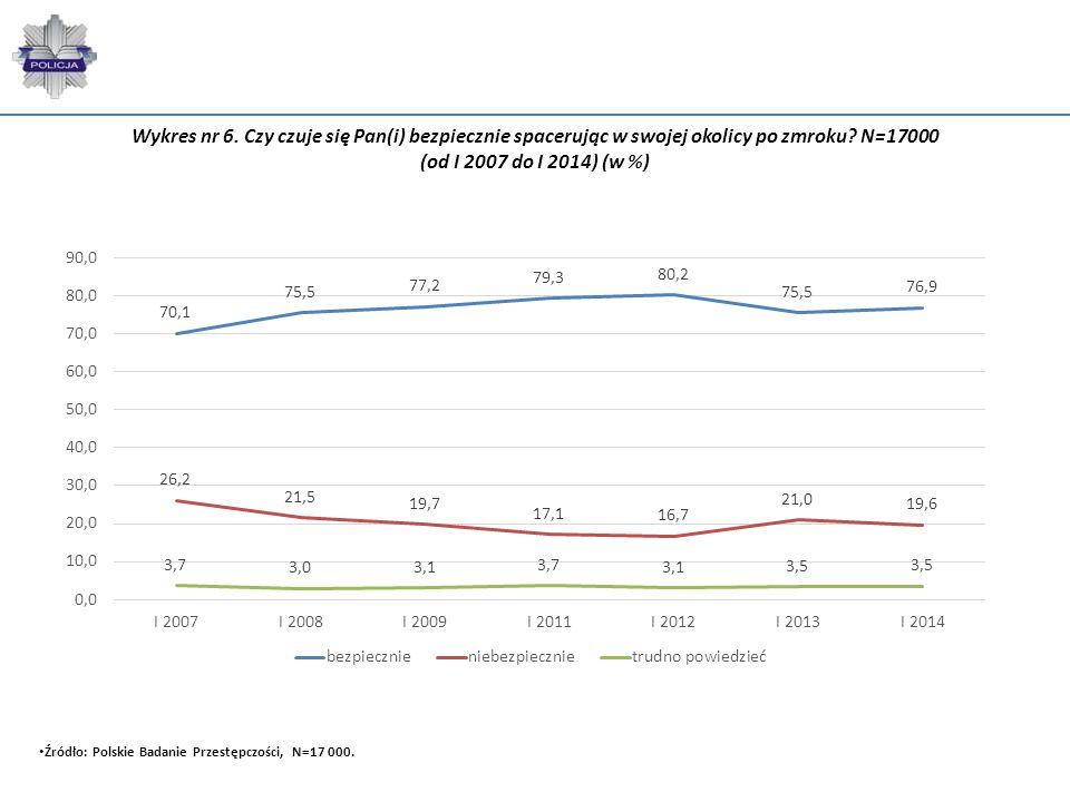 Wykres nr 6. Czy czuje się Pan(i) bezpiecznie spacerując w swojej okolicy po zmroku N=17000 (od I 2007 do I 2014) (w %)