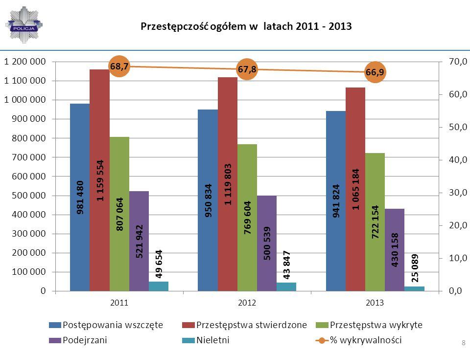 Zmiana między 2012 a 2013 przestępczość ogółem