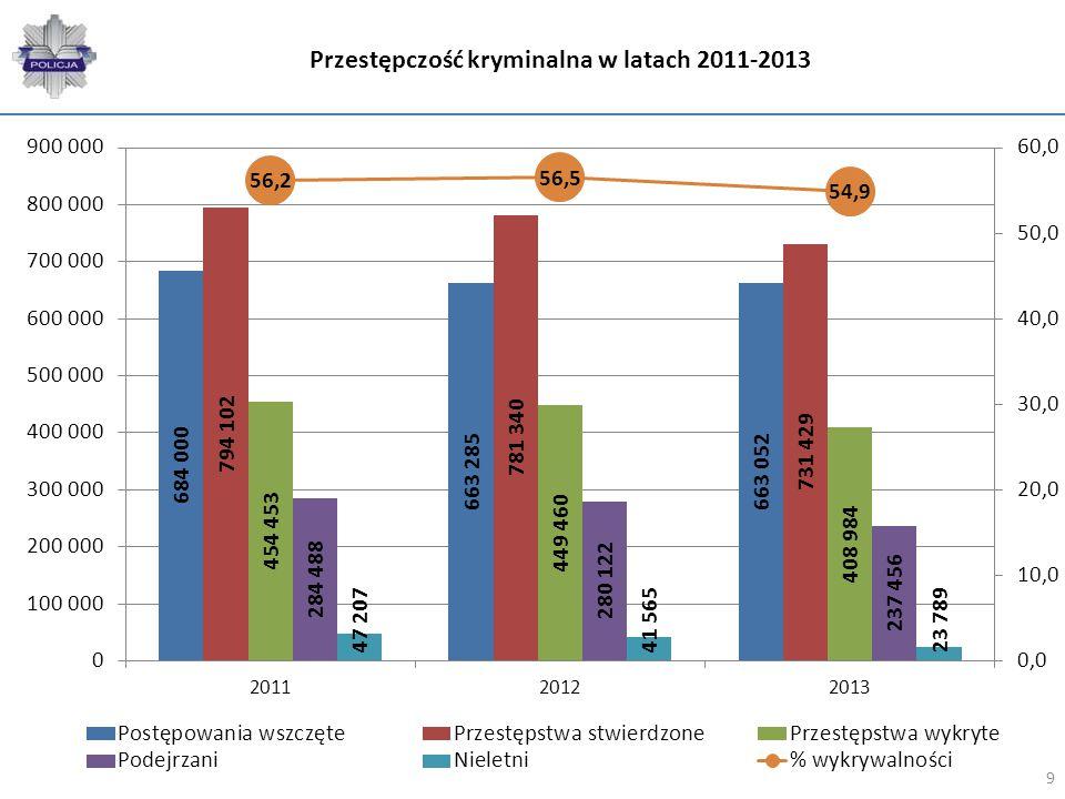 Zmiana między 2012 a 2013 przestępczość kryminalna