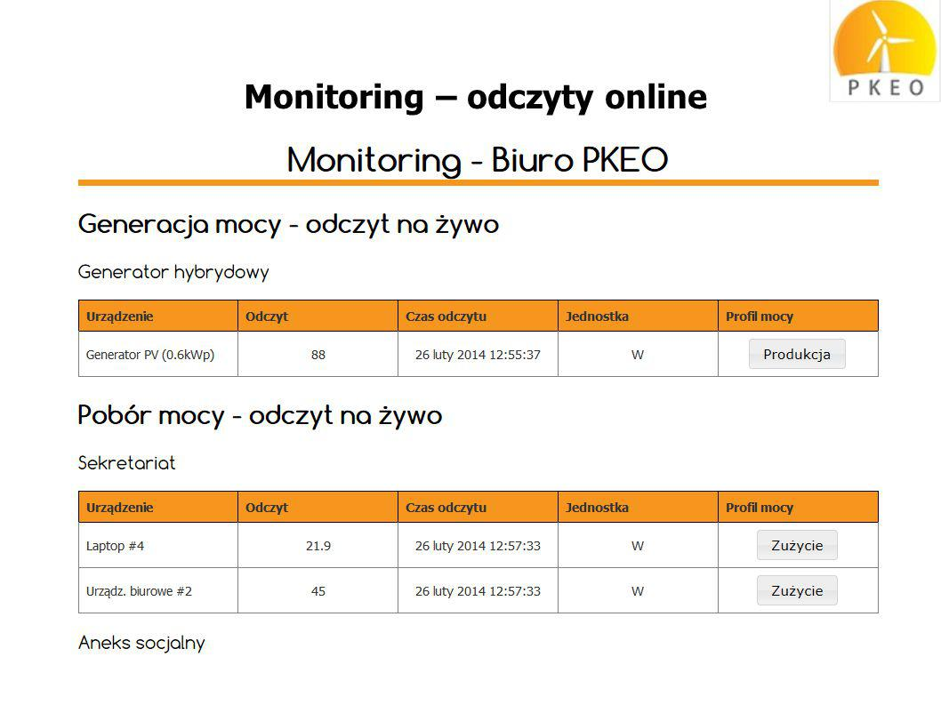 Monitoring – odczyty online