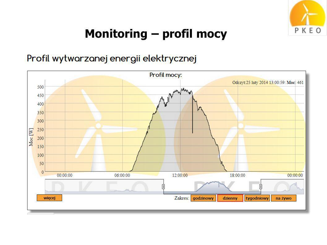 Monitoring – profil mocy