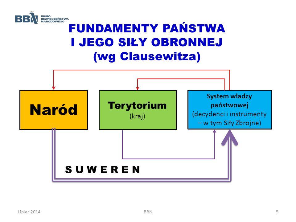 System władzy państwowej