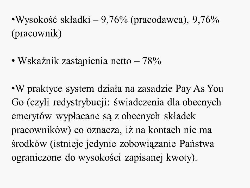Wysokość składki – 9,76% (pracodawca), 9,76% (pracownik)