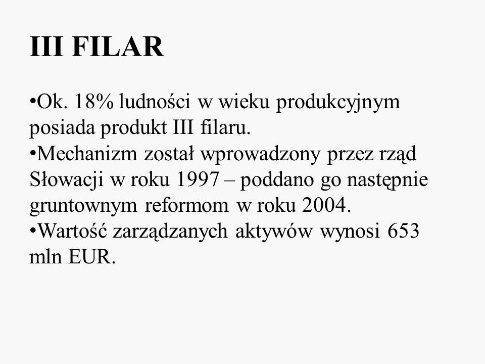 III FILAR Ok. 18% ludności w wieku produkcyjnym posiada produkt III filaru.