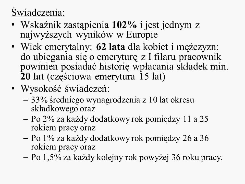 Świadczenia: Wskaźnik zastąpienia 102% i jest jednym z najwyższych wyników w Europie.