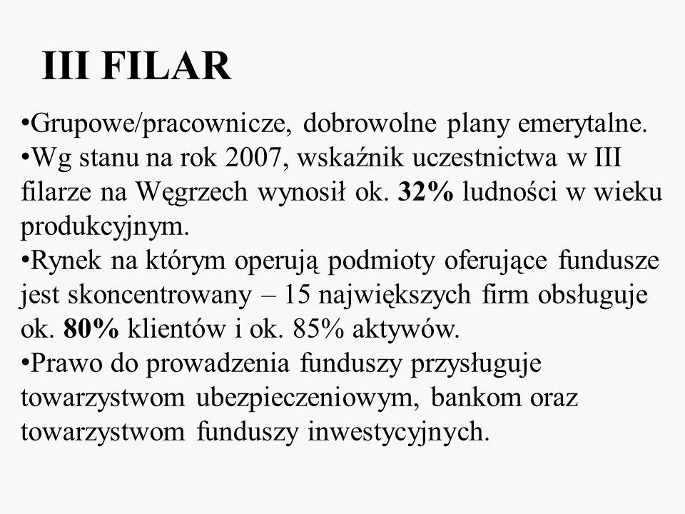 III FILAR Grupowe/pracownicze, dobrowolne plany emerytalne.