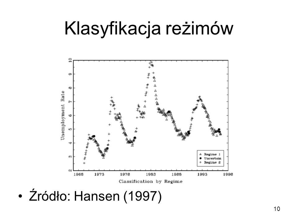 Klasyfikacja reżimów Źródło: Hansen (1997)