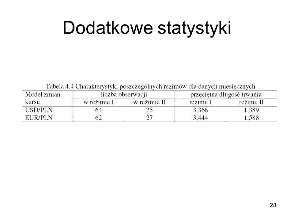 Dodatkowe statystyki