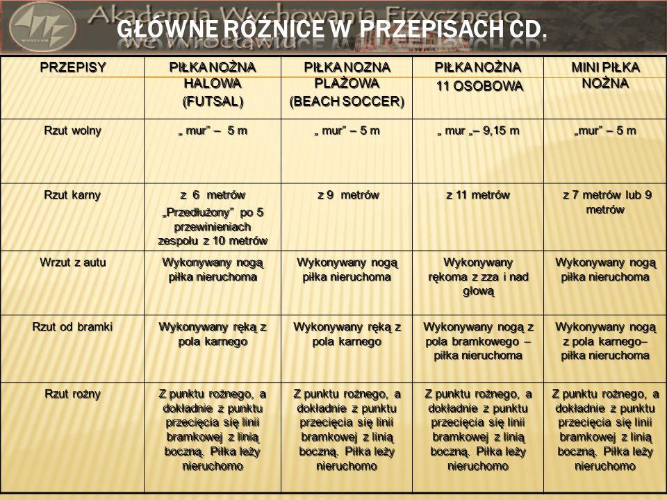 GŁÓWNE RÓŻNICE W PRZEPISACH CD.