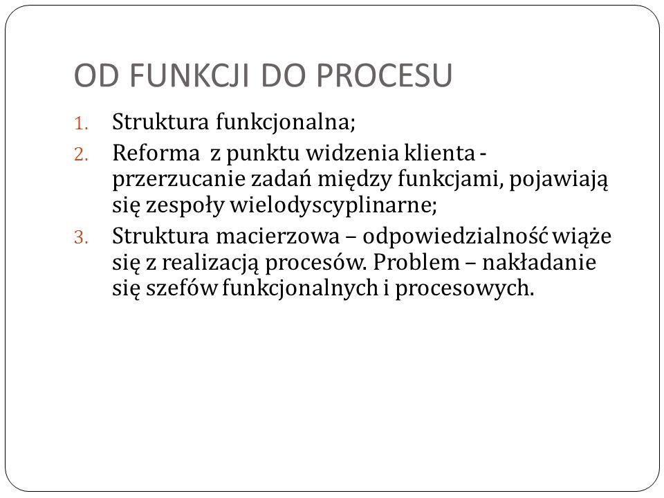 OD FUNKCJI DO PROCESU Struktura funkcjonalna;