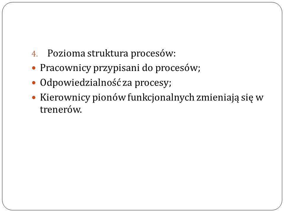 Pozioma struktura procesów: